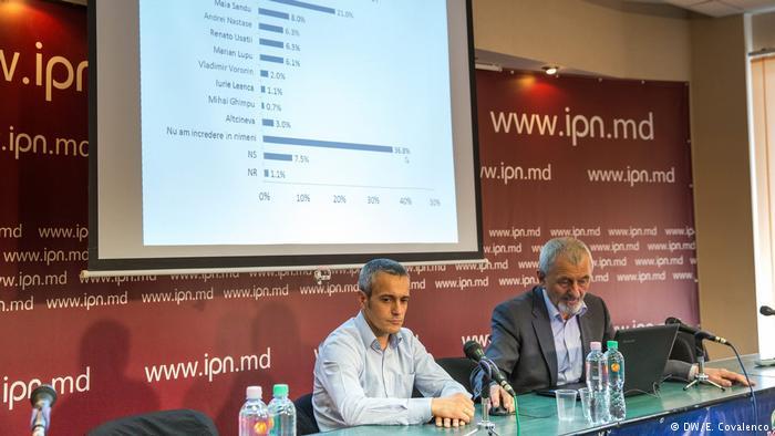 Arcadie Barbarosie, BOP, Barometrul Opinie Publice, sondaj de opinie, IMAS, Doru Petruti, PDM, PAS, PLDM, PN, Igor Dodon, clasament politicieni